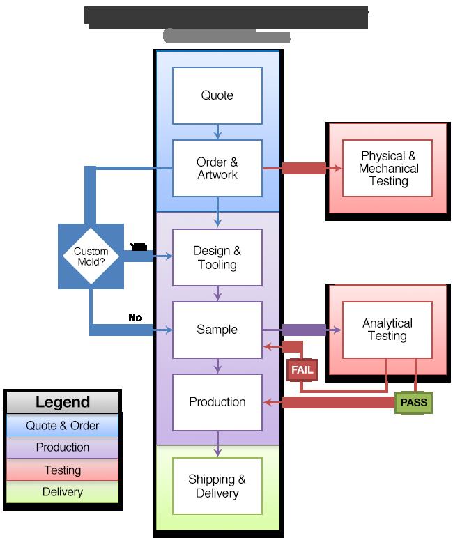 Heritage Wooden Railway Order Process Flow Chart